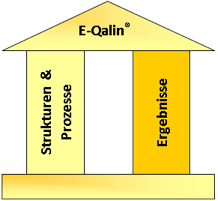 Säulen des E-Qalin Modells